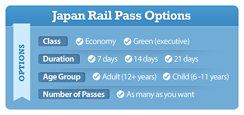 Japan Rail Pass Product Options